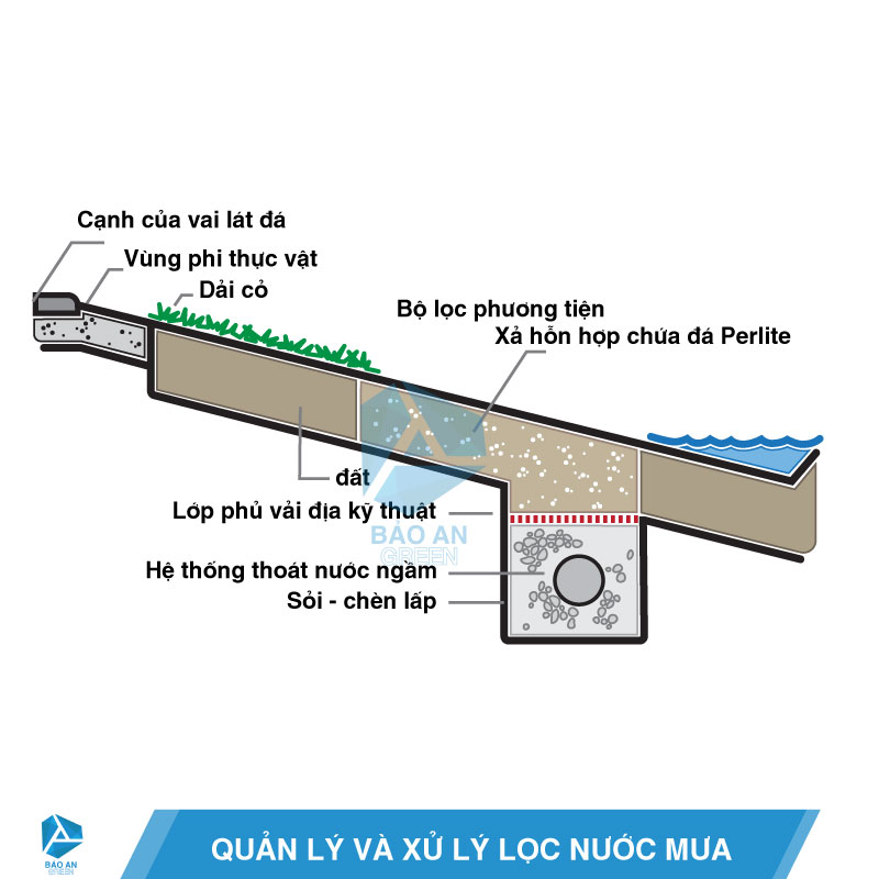 Quản lý và xử lý lọc nước mưa, xử lý chất thải với đá trân châu Perlite